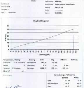 Bruchtestdiagramm Sigma